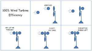 Betz's law - Simple cartoon of two air molecules shows why wind turbines cannot actually run at 100% efficiency
