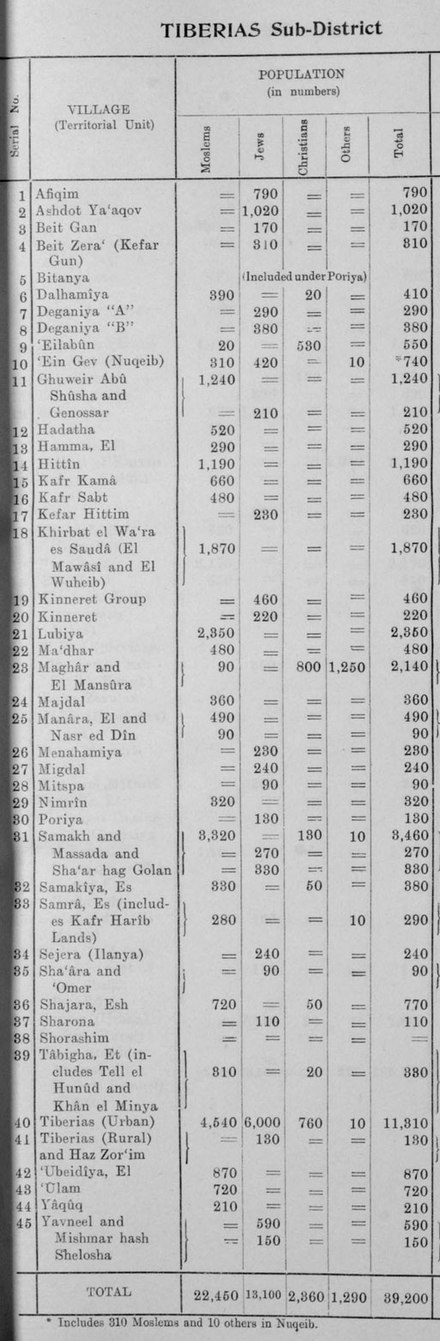 Official population statistics for the sub-district, from Village Statistics, 1945. 1945 Palestine Mandate Village Statistics population page for Sub-District of Tiberias.jpg