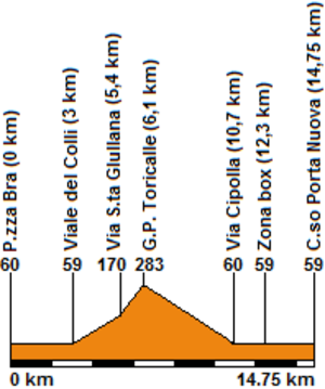 2004 UCI Road World Championships – Women's junior road race - Race profile of the 14.75 km long circuit