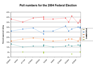 Prediction - Approval ratings (percentages) for the 2004 Canadian federal election