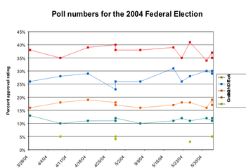 Approval ratings (percentages) for the 2004 Canadian federal election