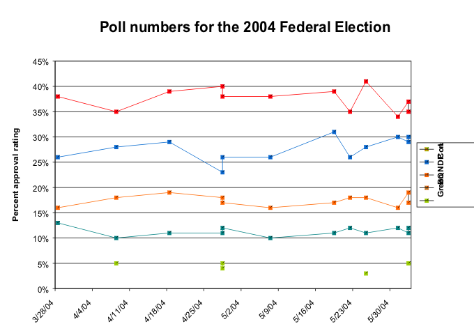 2004 canadian election approval ratings June 2