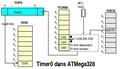 AVRMega328 Timer0.png