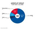 Aeroflot Group fleet size.png