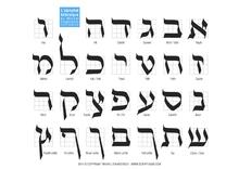 Alfabeto ebraico wikipedia for Lettere ebraiche
