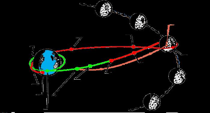 Indien vitesse datation Houston