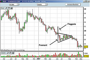 Flag and pennant patterns - Image: Bear pennant