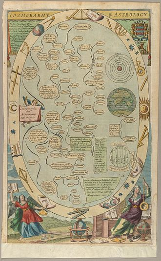 "Celestial cartography - This print, published in Richard Blome's ""The Gentleman's Recreation"" (1686) shows the diverse ways in which cosmography can be applied"