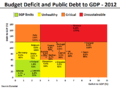Budget Deficit and Public Debt to GDP in 2012 (for selected EU Members).png