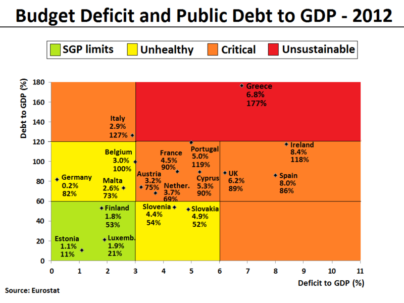 File:Budget Deficit and Public Debt to GDP in 2012 (for selected EU Members).png