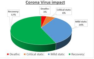 "COVID 19 Impact""s percentage"