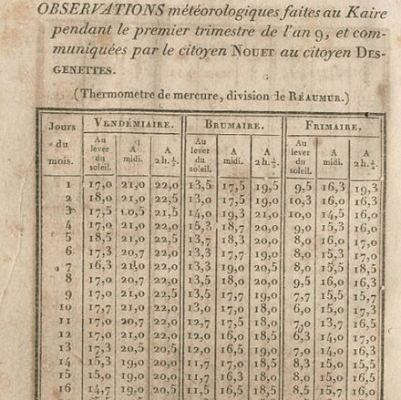 Cairo weather observations by French savants Cairo weather observations by French savants.jpg