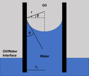 Capillary pressure - Schematic of capillary rise of water to demonstrate measurements used in the Young-Laplace equation