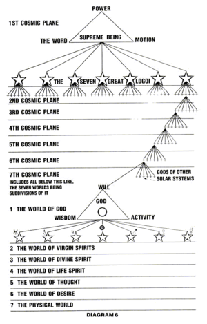 The Rosicrucian Fellowship - The Supreme Being, the Cosmic Planes and God