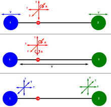 Degrees Of Freedom Physics And Chemistry Wikipedia