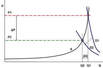 Equilibrium price under demand inelastaic and ...