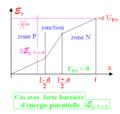 Diode à jonction P - N en polarisation inverse - diagramme d'énergie potentielle des trous p.png