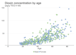 Dioxin concentration by age.png