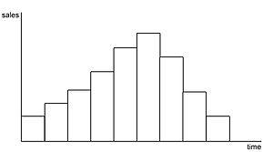 Continuous simulation - Discrete event simulation
