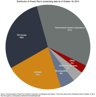 Public debt of Puerto Rico - The distribution of Puerto Rico's outstanding debt.