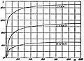 EB1911 - Magnetism - Fig. 22.jpg