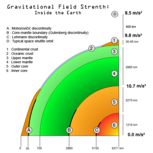 Newton's law of universal gravitation - Gravitational field strength within the Earth