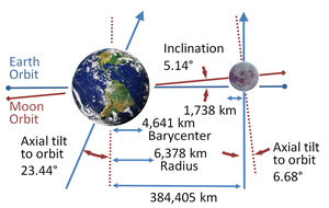 Orbit of the Moon - Orbital inclination—the Moon's orbit is inclined by 5.14° to the ecliptic.