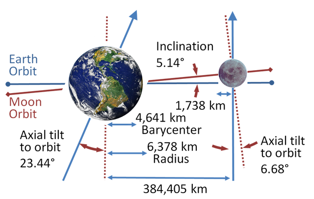 Moon and Earth Orbits