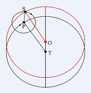 Deferent and epicycle - The deferent (O) is offset from the Earth (T). P is the centre of the epicycle of the Sun S.