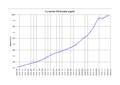 Eurozone M3 money supply.png