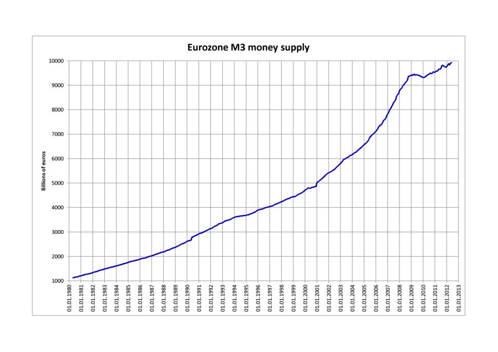 Eurozone M3 money supply