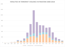 Terrorism In Pakistan Wikipedia