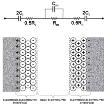 Impedance microbiology - Wikipedia