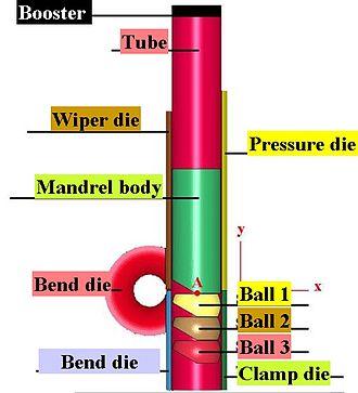 Tube bending - Full tooling for rotary draw bending