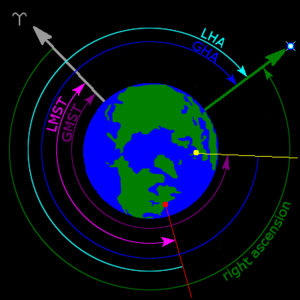 Hour angle - As seen from above the Earth's north pole, a star's local hour angle (LHA) for an observer near New York (red dot). Also depicted are the star's right ascension and Greenwich hour angle (GHA), the local mean sidereal time (LMST) and Greenwich mean sidereal time (GMST). The symbol ʏ identifies the vernal equinox direction.