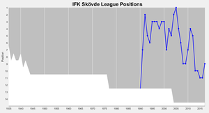 IFK Skövde - Skövde's positions in the top division