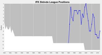 IFK Skövde - Skövde's positions in the top division