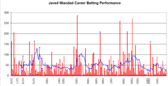 Javed Miandad - Javed Miandad's career performance graph.