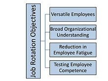 Job rotation - Wikipedia