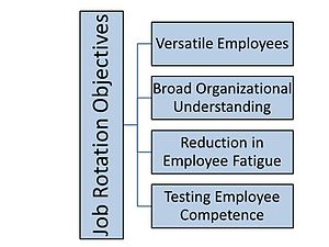 Job rotation - This chart illustrates the Objectives for Job Rotation