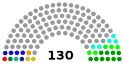 House of Representatives makeup