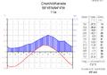 Klimadiagramm-metrisch-deutsch-Churchill-Kanada.png