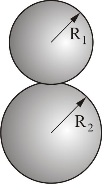 Contact mechanics - Contact between two spheres.