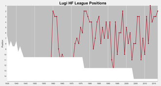 Lugi HF - Lugi's (men) positions in the top division