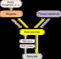 MVC Scheme ru.png