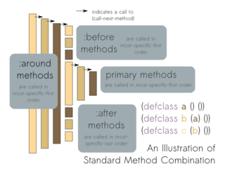Common Lisp Object System