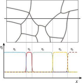 Phase field models - Wikipedia