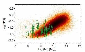 Nitrogen-to- oxygen vs. stellar mass