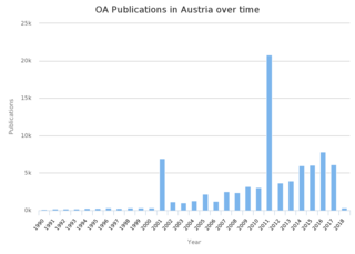 research in and of Austria that is online and free to read and reuse