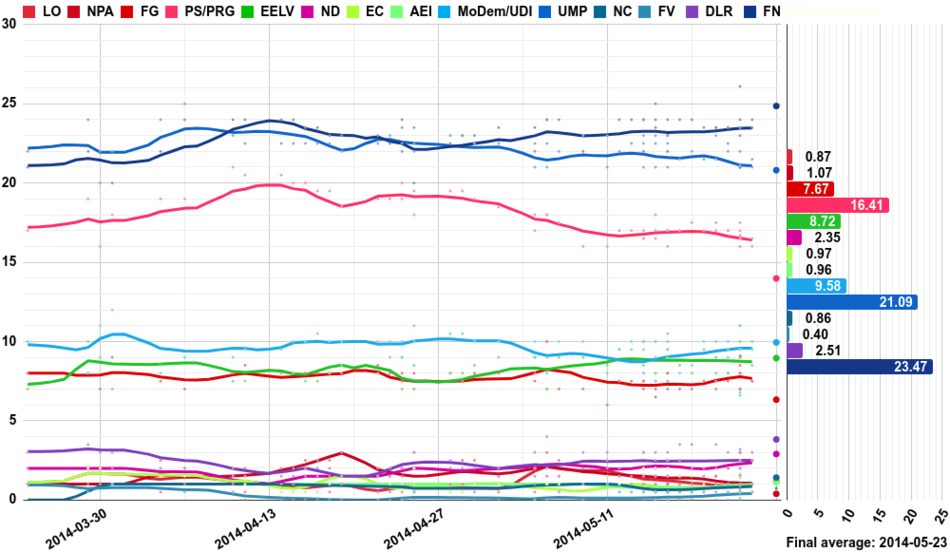 Opinion polling for the European Parliament election, 2014 (France).png